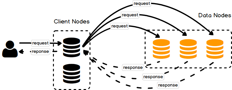 es_client_to_data_nodes